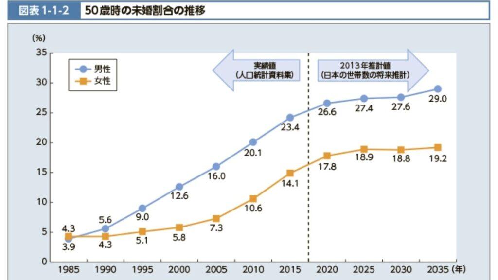 厚生労働省「50歳時の未婚割合の推移」