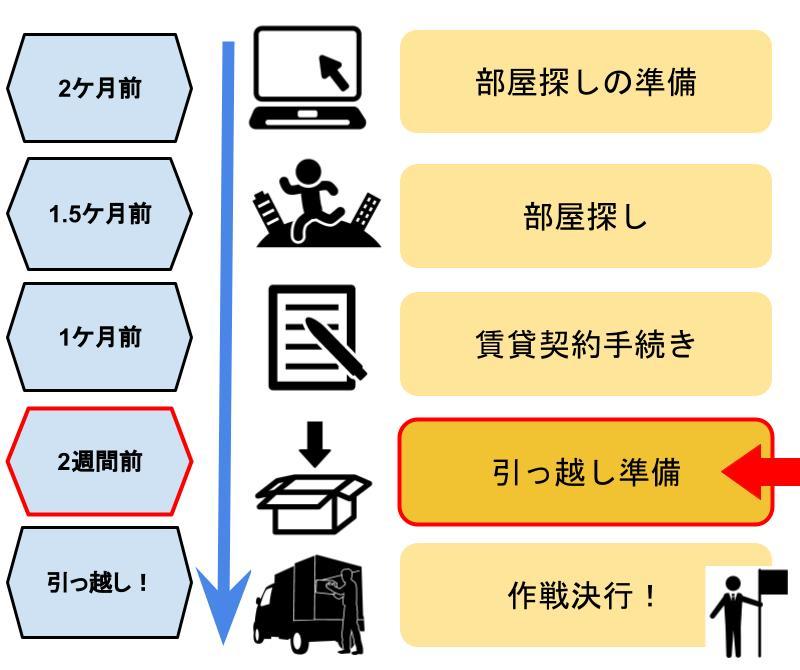 引っ越し全体スケジュール(STEP4引っ越し準備)