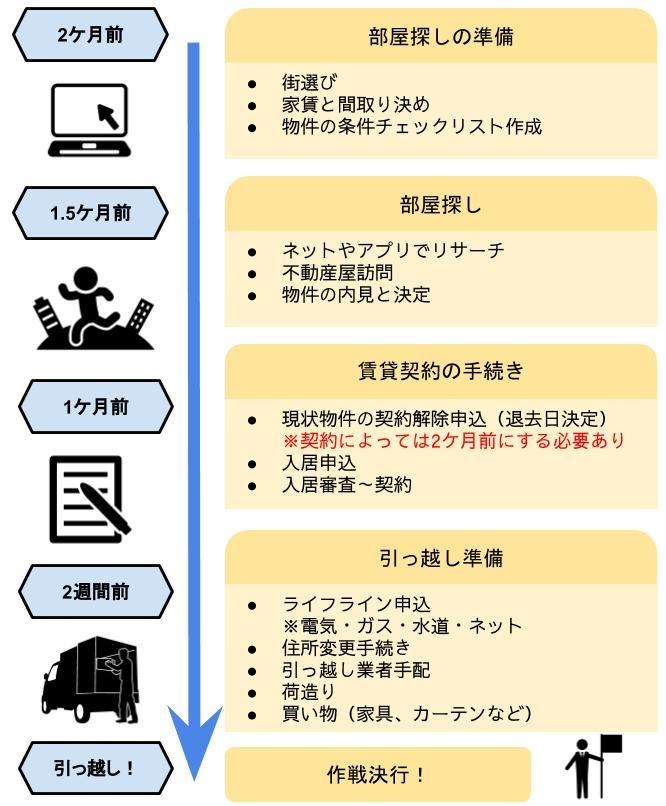 引っ越しの全体スケジュール詳細版