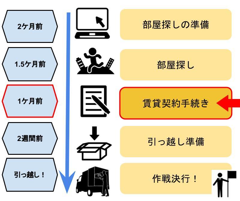 引っ越し全体スケジュール(STEP3契約手続き関係)