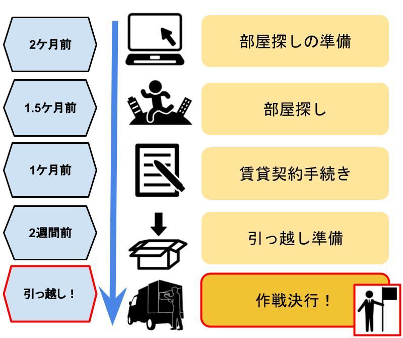 引っ越し全体スケジュール(STEP5作戦決行!)