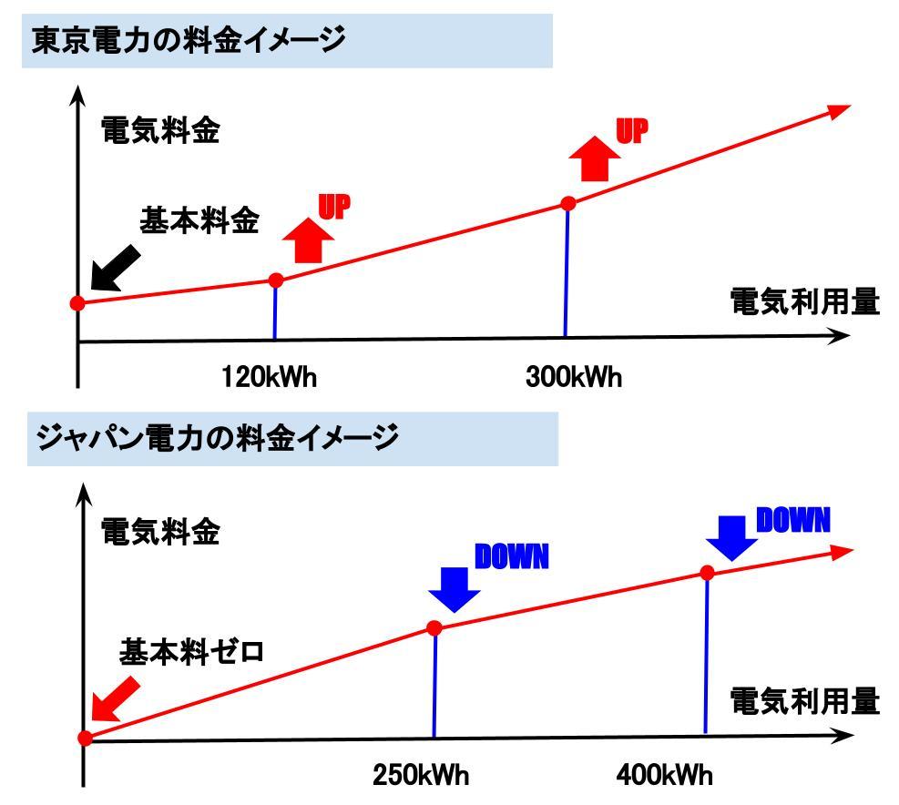 ジャパン電力と東京電力の電気料金のイメージ比較