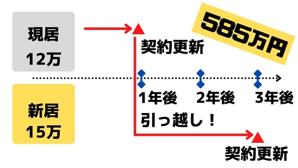 ケース②:契約期間満期で、家賃3万円アップ