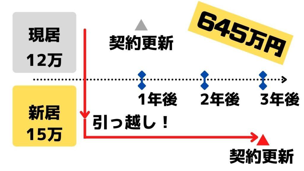 ケース①:契約期間を1年残して、家賃3万円アップ