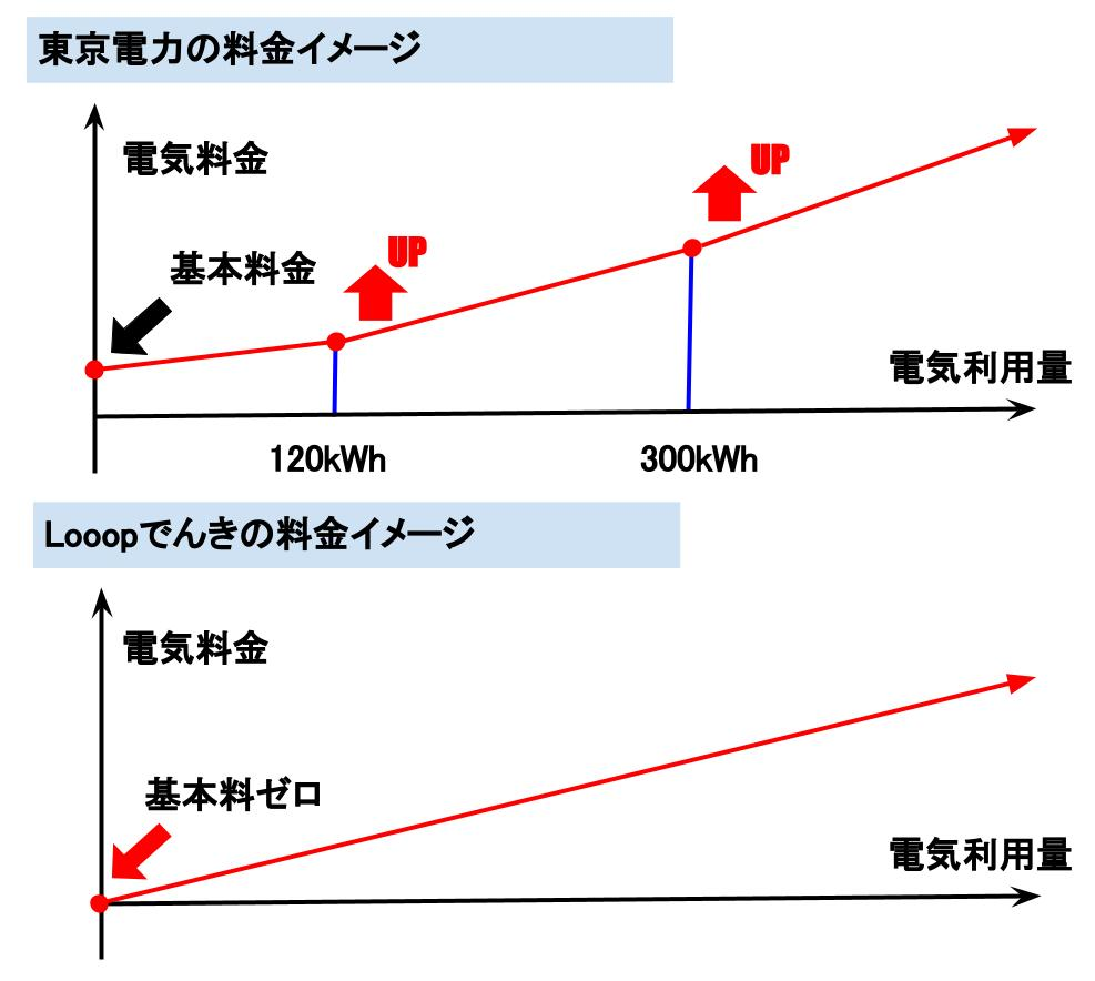 Looopでんきと地域電力会社の料金シミュレーション比較